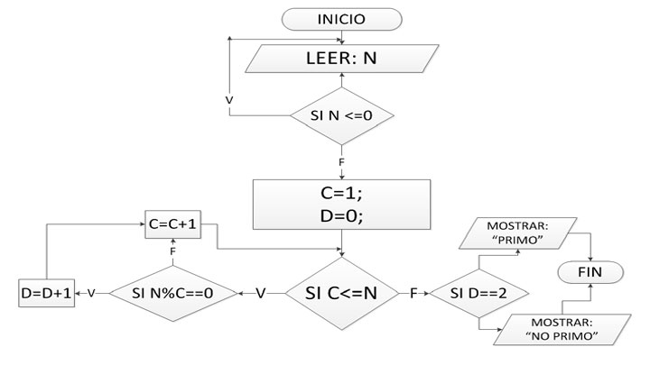 Numero primo o compuesto